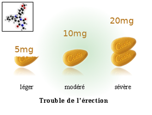Tadalafil dosage